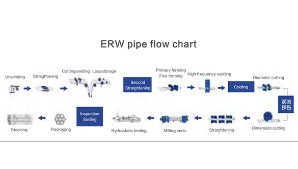 ERW Pipe Flow Chart
