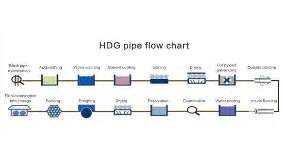 HDG pipe flow chart